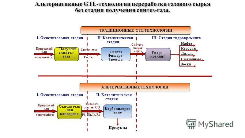 Синтез-газs II. Каталитическая стадия попутный газ Co, Fe Природный или I. Окислительная стадия попутный газ Природный или Метанол, этилен, СО Pd, Rh, Ir, Ru ТРАДИЦИОННЫЕ GTL ТЕХНОЛОГИИ АЛЬТЕРНАТИВНЫЕ ТЕХНОЛОГИИ Получени е синтез- газа Синтез Фишера-