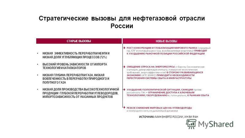 Стратегические вызовы для нефтегазовой отрасли России НИЗКАЯ ЭФФЕКТИВНОСТЬ ПЕРЕРАБОТКИ НЕФТИ И НИЗКАЯ ДОЛЯ УГЛУБЛЯЮЩИХ ПРОЦЕССОВ (72%) ВЫСОКИЙ УРОВЕНЬ ЗАВИСИМОСТИ ОТ ИМПОРТА ТЕХНОЛОГИЙ И КАТАЛИЗАТОРОВ НИЗКАЯ ГЛУБИНА ПЕРЕРАБОТКИ ГАЗА, НИЗКАЯ ВОВЛЕЧЕНН
