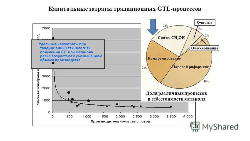 Удельные капзатраты при традиционных технологиях получения GTL или метанола резко возрастают с уменьшением объема производства Капитальные затраты традиционных GTL-процессов Доля различных процессов в себестоимости метанола Компремированиме Паровой р
