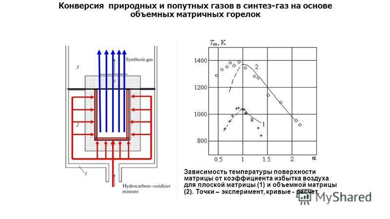 Конверсия природных и попутных газов в синтез-газ на основе объемных матричных горелок Зависимость температуры поверхности матрицы от коэффициента избытка воздуха для плоской матрицы (1) и объемной матрицы (2). Точки – эксперимент, кривые - расчет.