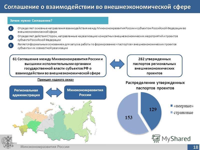 18 Соглашение о взаимодействии во внешнеэкономической сфере Определяет основные направления взаимодействия между Минэкономразвития России и субъектом Российской Федерации во внешнеэкономической сфере Определяет действия Сторон, направленные на реализ