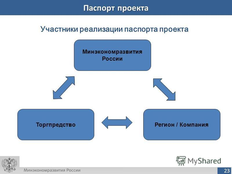 23 Паспорт проекта Участники реализации паспорта проекта Минэкономразвития России Регион / Компания Торгпредство