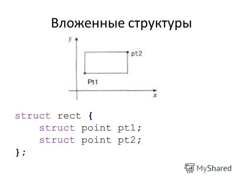 Вложенные структуры struct rect { struct point pt1; struct point pt2; };
