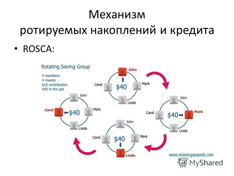 Механизм ротируемых накоплений и кредита ROSCA: