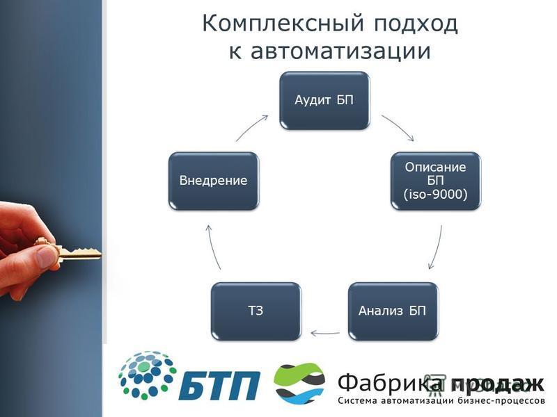 Комплексный подход к автоматизации Аудит БП Описание БП (iso-9000) Анализ БПТЗВнедрение