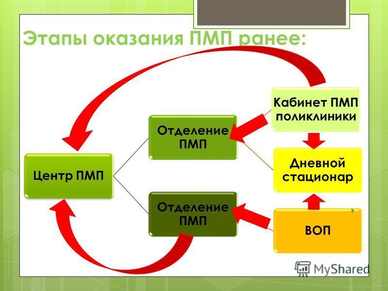 Этапы оказания ПМП ранее: Центр ПМП Отделение ПМП Кабинет ПМП поликлиники Дневной стационар Отделение ПМП ВОП