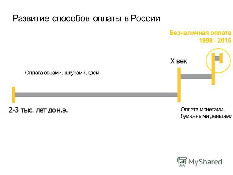 Развитие способов оплаты в России Оплата овцами, шкурами, едой Безналичная оплата 1998 - 2015 Оплата монетами, бумажными деньгами