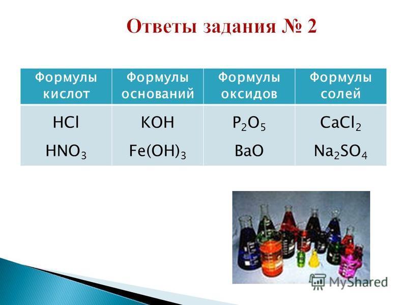 Формулы кислот Формулы оснований Формулы оксидов Формулы солей HCl HNO 3 KOH Fe(OH) 3 Р 2 О 5 ВаО CaCl 2 Na 2 SO 4