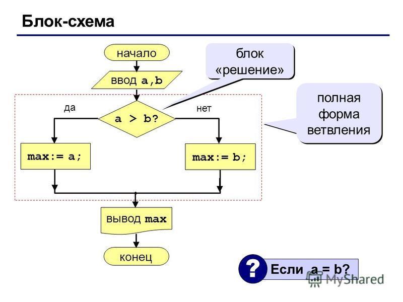 Блок-схема начало max:= a; ввод a,b вывод max a > b? max:= b; конец да нет полная форма ветвления блок «решение» Если a = b? ?