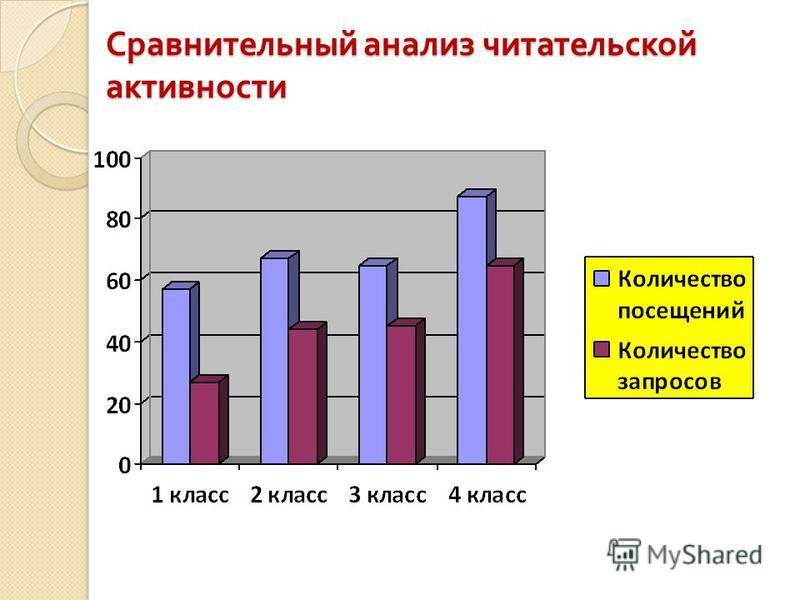 Сравнительный анализ читательской активности