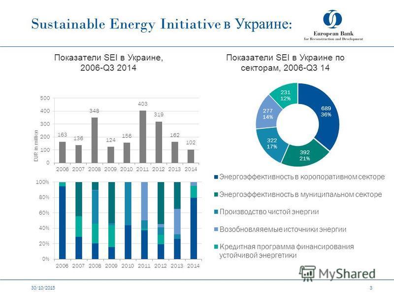 Sustainable Energy Initiative в Украине : 30/10/2015 3 Показатели SEI в Украине, 2006-Q3 2014 Показатели SEI в Украине по секторам, 2006-Q3 14