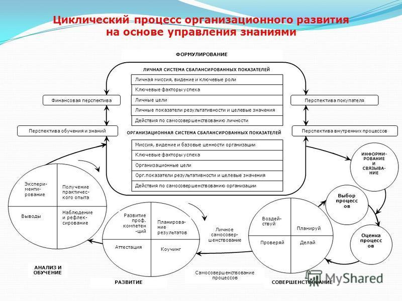 Циклический процесс организационного развития на основе управления знаниями Выбор процесс ов Оценка процесс ов ИНФОРМИ- РОВАНИЕ И СВЯЗЫВА- НИЕ ЛИЧНАЯ СИСТЕМА СБАЛАНСИРОВАННЫХ ПОКАЗАТЕЛЕЙ ФОРМУЛИРОВАНИЕ Личная миссия, видение и ключевые роли Ключевые