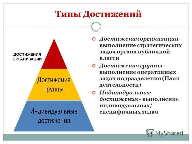 Типы Достижений Достижения организации - выполнение стратегических задач органа публичной власти Достижения группы - выполнение оперативных задач подразделения (План деятельности) Индивидуальные достижения - выполнение индивидуальных/ специфичных зад