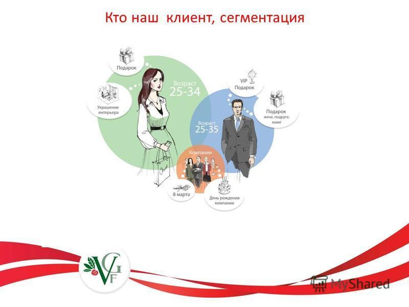 Кто наш клиент, сегментация