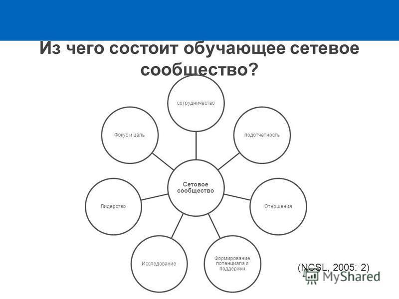 Из чего состоит обучающее сетевое сообщество? Сетовое сообщество сотрудничество подотчетность Отношения Формирование потенциала и поддержки Исследование ЛидерствоФокус и цель (NCSL, 2005: 2)