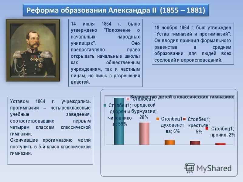 Реформа образования Александра II (1855 – 1881) 14 июля 1864 г. было утверждено