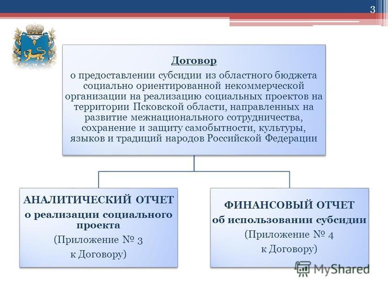 3 Договор о предоставлении субсидии из областного бюджета социально ориентированной некоммерческой организации на реализацию социальных проектов на территории Псковской области, направленных на развитие межнационального сотрудничества, сохранение и з