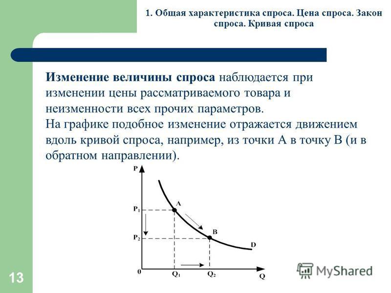 13 1. Общая характеристика спроса. Цена спроса. Закон спроса. Кривая спроса Изменение величины спроса наблюдается при изменении цены рассматриваемого товара и неизменности всех прочих параметров. На графике подобное изменение отражается движением вдо