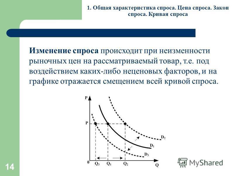 14 1. Общая характеристика спроса. Цена спроса. Закон спроса. Кривая спроса Изменение спроса происходит при неизменности рыночных цен на рассматриваемый товар, т.е. под воздействием каких-либо неценовых факторов, и на графике отражается смещением все