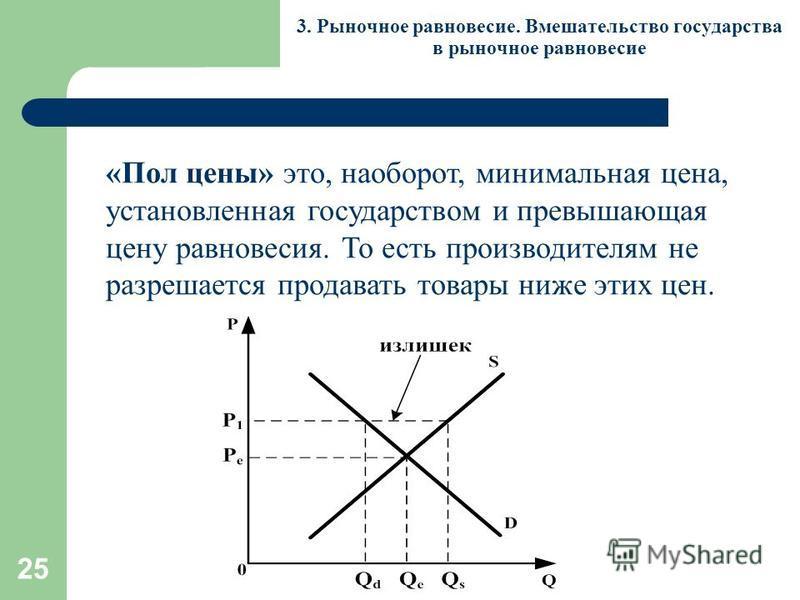 25 3. Рыночное равновесие. Вмешательство государства в рыночное равновесие «Пол цены» это, наоборот, минимальная цена, установленная государством и превышающая цену равновесия. То есть производителям не разрешается продавать товары ниже этих цен.