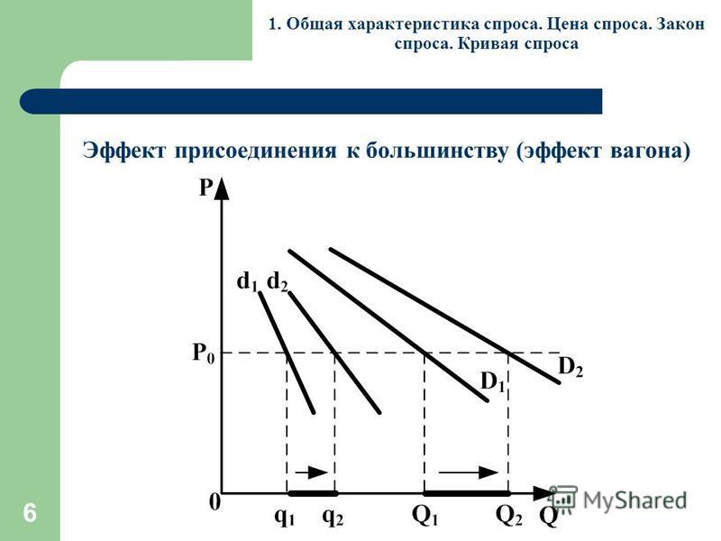 6 1. Общая характеристика спроса. Цена спроса. Закон спроса. Кривая спроса Эффект присоединения к большинству (эффект вагона)