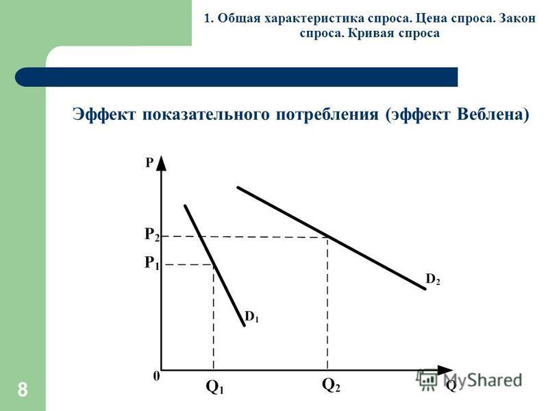 8 1. Общая характеристика спроса. Цена спроса. Закон спроса. Кривая спроса Эффект показательного потребления (эффект Веблена)