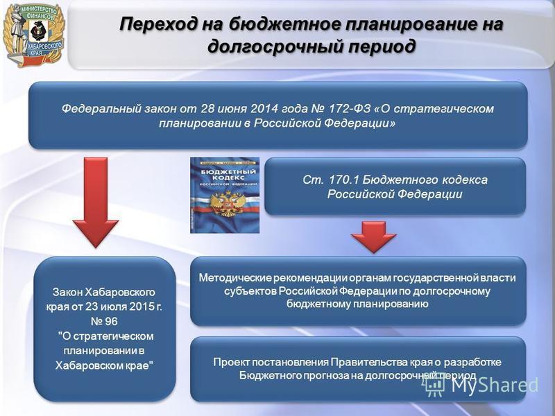 Переход на бюджетное планирование на долгосрочный период Федеральный закон от 28 июня 2014 года 172-ФЗ «О стратегическом планировании в Российской Федерации» Закон Хабаровского края от 23 июля 2015 г. 96