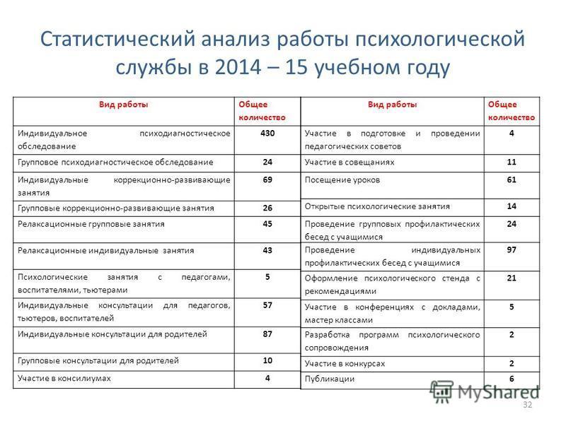 Статистический анализ работы психологической службы в 2014 – 15 учебном году 32 Вид работы Общее количество Индивидуальное психодиагностическое обследование 430 Групповое психодиагностическое обследование 24 Индивидуальные коррекционно-развивающие за