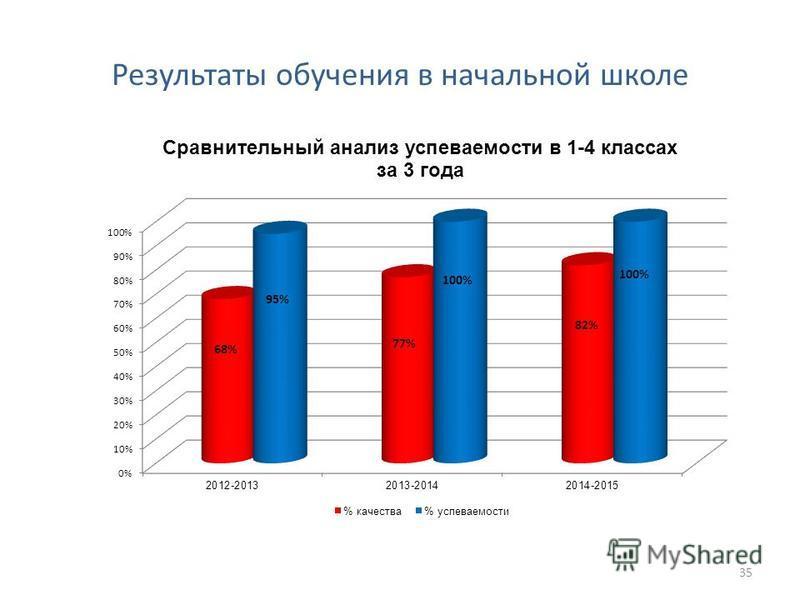 Результаты обучения в начальной школе 35