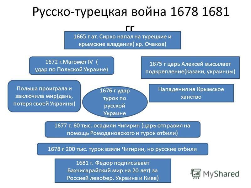 Русско-турецкая война 1678 1681 гг. 1665 г ат. Сирко напал на турецкие и крымские владения( кр. Очаков) 1672 г.Магомет IV ( удар по Польской Украине) Польша проиграла и заключила мир(дань, потеря своей Украины) 1675 г царь Алексей высылает подкреплен