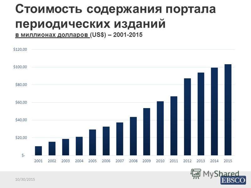 Стоимость содержания портала периодических изданий в миллионах долларов (US$) – 2001-2015 1410/30/2015