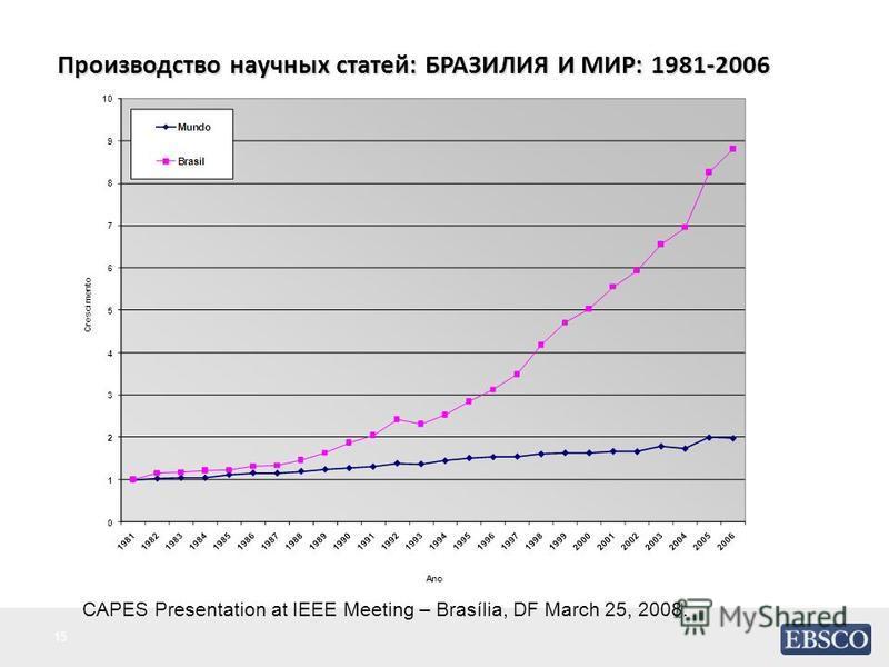 Производство научных статей: БРАЗИЛИЯ И МИР: 1981-2006 CAPES Presentation at IEEE Meeting – Brasília, DF March 25, 2008. 15