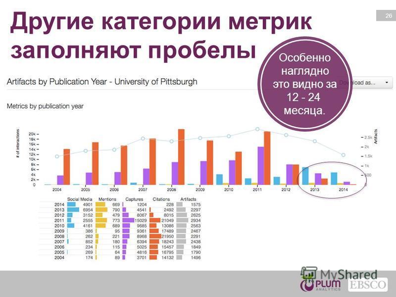 26 Другие категории метрик заполняют пробелы Особенно наглядно это видно за 12 - 24 месяца.