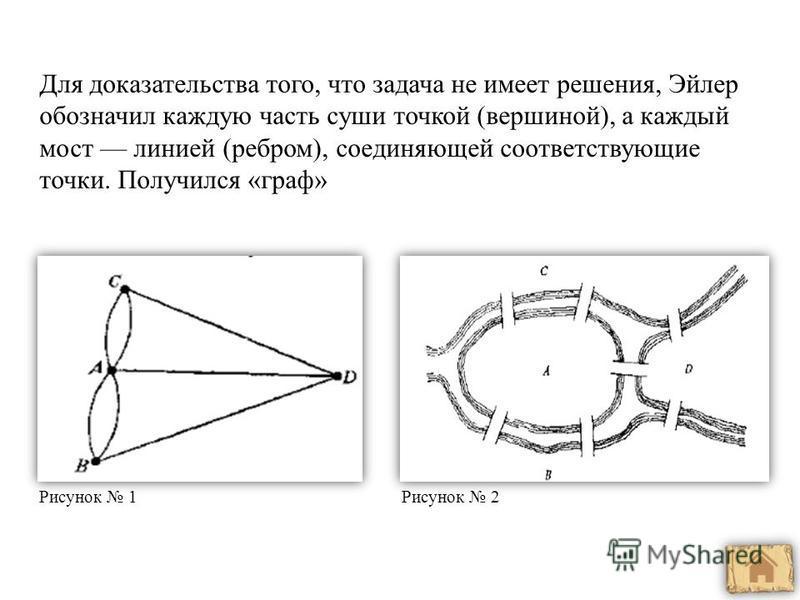 Для доказательства того, что задача не имеет решения, Эйлер обозначил каждую часть суши точкой (вершиной), а каждый мост линией (ребром), соединяющей соответствующие точки. Получился «граф» Рисунок 2Рисунок 1