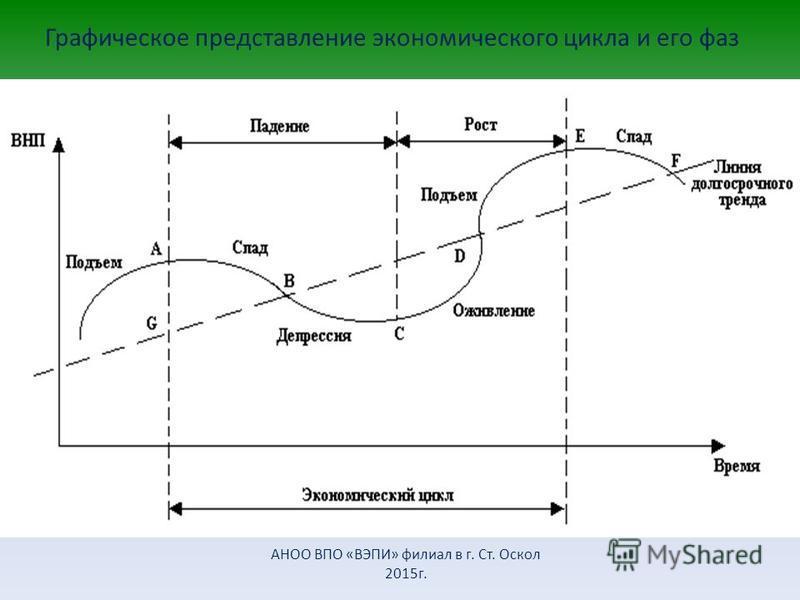 Графическое представление экономического цикла и его фаз АНОО ВПО «ВЭПИ» филиал в г. Ст. Оскол 2015 г.