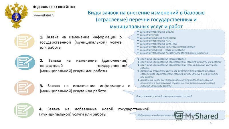 Заявка на внесение изменений в перечень гму образец заполнения 2015
