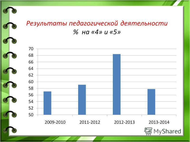 Результаты педагогической деятельности % на «4» и «5»