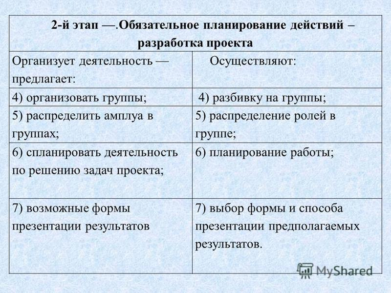2-й этап. Обязательное планирование действий – разработка проекта Организует деятельность предлагает: Осуществляют: 4) организовать группы; 4) разбивку на группы; 5) распределить амплуа в группах; 5) распределение ролей в группе; 6) спланировать деят