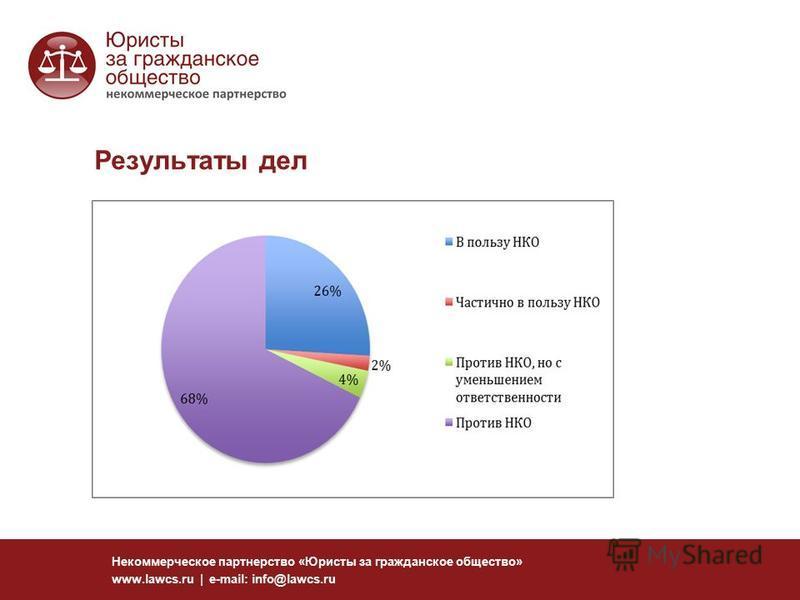 Результаты дел Некоммерческое партнерство «Юристы за гражданское общество» www.lawcs.ru | e-mail: info@lawcs.ru