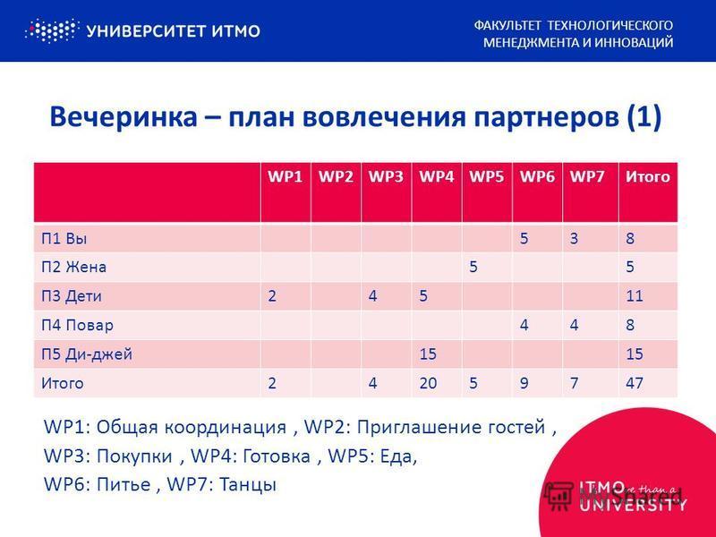 WP1: Общая координация, WP2: Приглашение гостей, WP3: Покупки, WP4: Готовка, WP5: Еда, WP6: Питье, WP7: Танцы ФАКУЛЬТЕТ ТЕХНОЛОГИЧЕСКОГО МЕНЕДЖМЕНТА И ИННОВАЦИЙ Вечеринка – план вовлечения партнеров (1) WP1WP2WP3WP4WP5WP6WP7Итого П1 Вы 538 П2 Жена 55