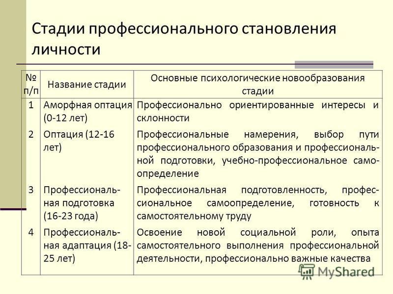 Стадии профессионального становления личности п/п Название стадии Основные психологические новообразования стадии 12341234 Аморфная оптация (0-12 лет) Оптация (12-16 лет) Профессиональ- ная подготовка (16-23 года) Профессиональ- ная адаптация (18- 25