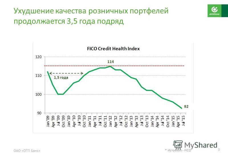 Ухудшение качества розничных портфелей продолжается 3,5 года подряд ОАО «ОТП Банк» 3 114 92 1,5 года * Источник - FICO