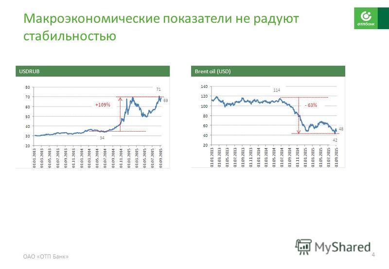 Макроэкономические показатели не радуют стабильностью ОАО «ОТП Банк» 4 USDRUB Brent oil (USD) +109% - 63% 114 42 34 71 69 48