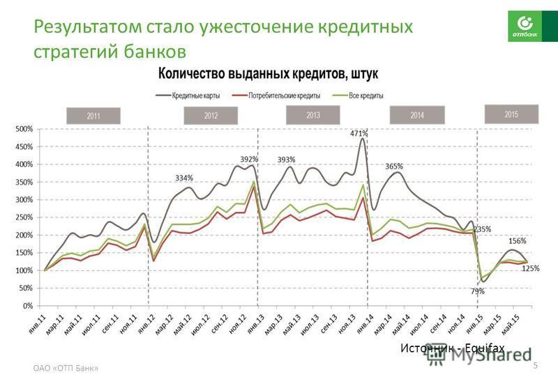 Результатом стало ужесточение кредитных стратегий банков ОАО «ОТП Банк» 5 Источник - Equifax