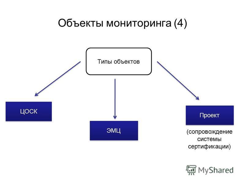 Объекты мониторинга (4) Типы объектов ЦОСК ЭМЦ Проект (сопровождение системы сертификации)