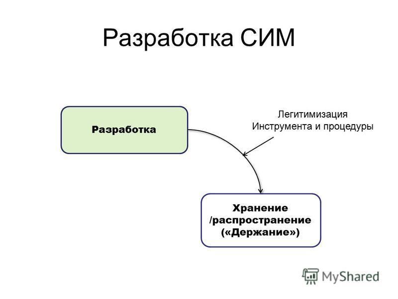 Разработка Хранение /распространение («Держание») Легитимизация Инструмента и процедуры Разработка СИМ