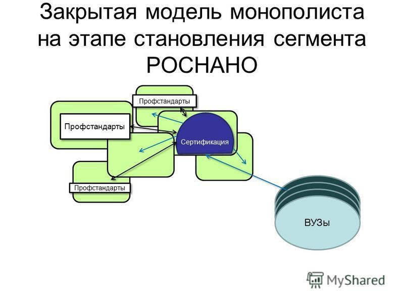 Закрытая модель монополиста на этапе становления сегмента РОСНАНО ВУЗы Профстандарты Сертификация Профстандарты