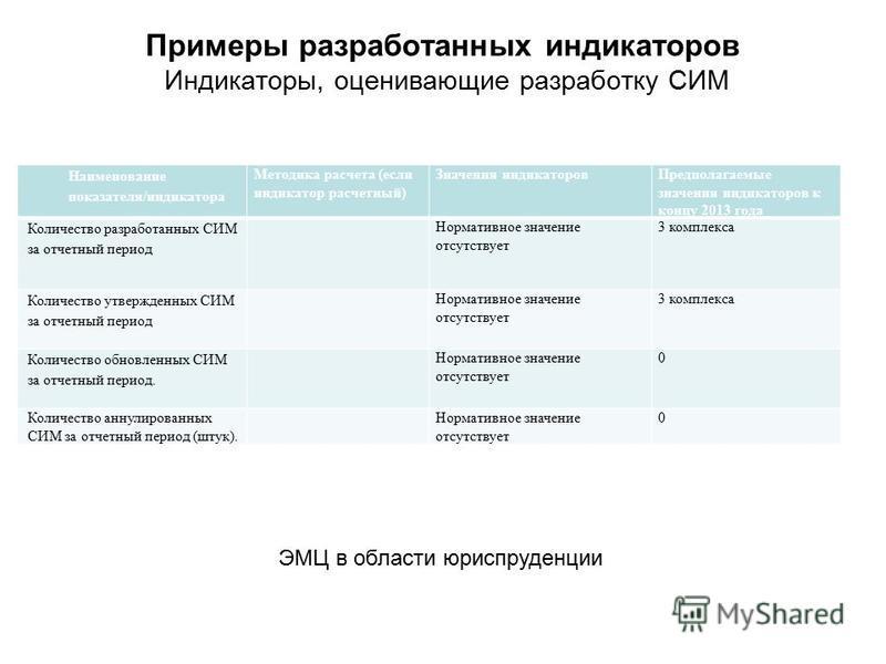 Примеры разработанных индикаторов Индикаторы, оценивающие разработку СИМ Наименование показателя/индикатора Методика расчета (если индикатор расчетный) Значения индикаторов Предполагаемые значения индикаторов к концу 2013 года Количество разработанны