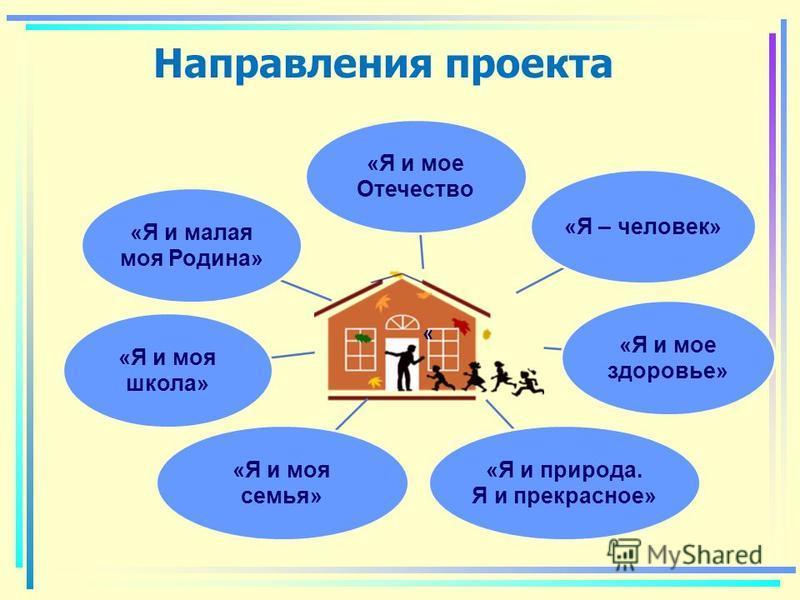 Направления проекта « «Я и мое Отечество «Я – человек» «Я и мое здоровье» «Я и природа. Я и прекрасное» «Я и моя семья» «Я и моя школа» «Я и малая моя Родина»