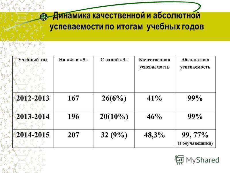 Динамика качественной и абсолютной успеваемости по итогам учебных годов Учебный год На «4» и «5»С одной «3» Качественная успеваемость Абсолютная успеваемость 2012-201316726(6%)41%99% 2013-201419620(10%)46%99% 2014-201520732 (9%)48,3%99, 77% (1 обучаю